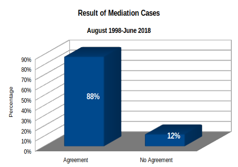 Result of Mediation Cases Graph